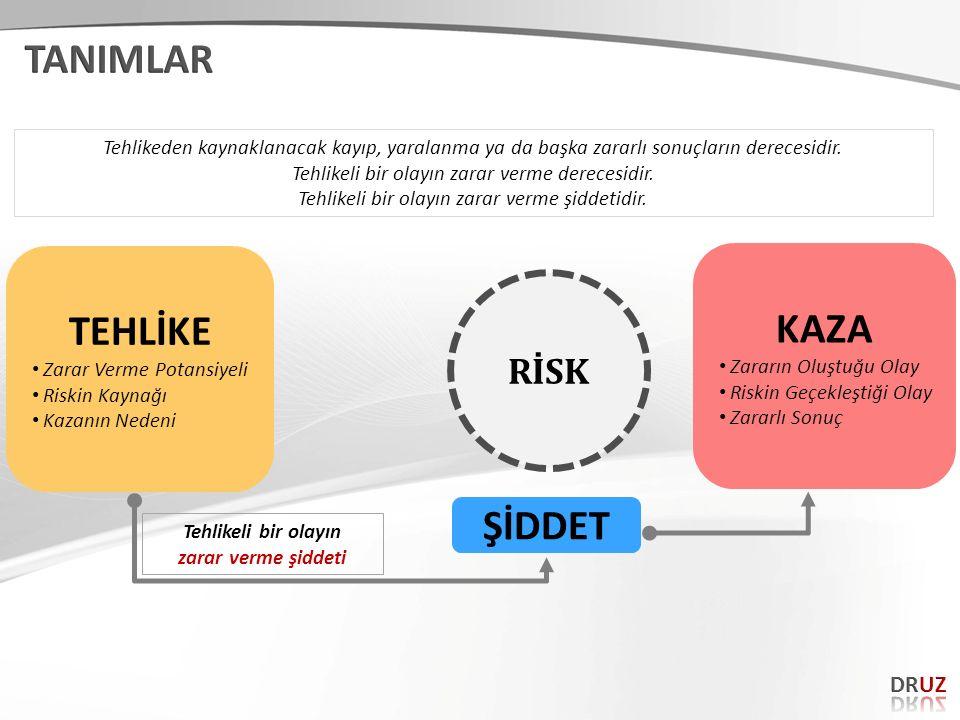 Tehlikeli bir olayın zarar verme şiddeti RİSK TEHLİKE Zarar Verme Potansiyeli Riskin Kaynağı Kazanın Nedeni KAZA Zararın Oluştuğu Olay Riskin Geçekleş