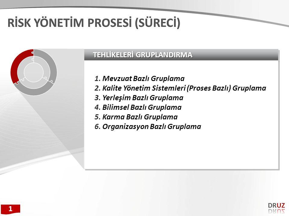 TEHLİKELERİ GRUPLANDIRMA 1.Mevzuat Bazlı Gruplama 2.Kalite Yönetim Sistemleri (Proses Bazlı) Gruplama 3.Yerleşim Bazlı Gruplama 4.Bilimsel Bazlı Grupl