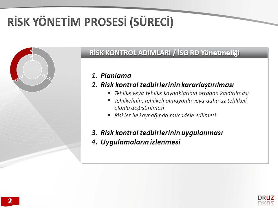 RİSK KONTROL ADIMLARI / İSG RD Yönetmeliği 1.Planlama 2.Risk kontrol tedbirlerinin kararlaştırılması  Tehlike veya tehlike kaynaklarının ortadan kald