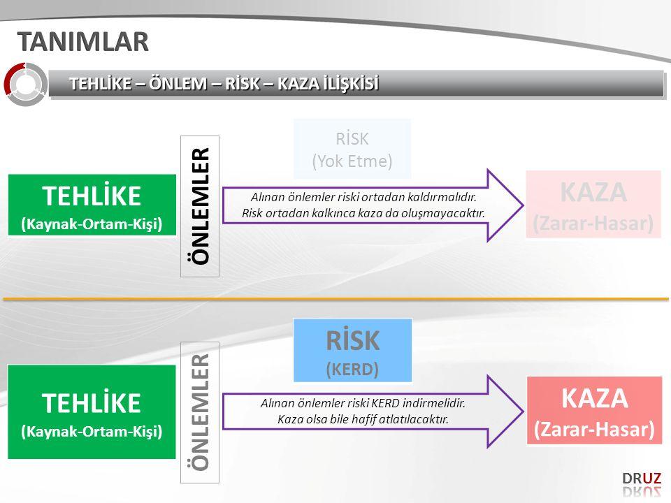 TEHLİKE – ÖNLEM – RİSK – KAZA İLİŞKİSİ TEHLİKE (Kaynak-Ortam-Kişi) KAZA (Zarar-Hasar) Alınan önlemler riski ortadan kaldırmalıdır. Risk ortadan kalkın