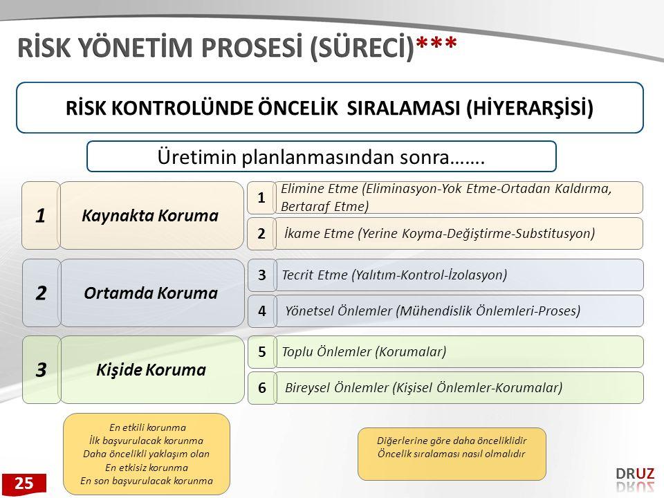 RİSK KONTROLÜNDE ÖNCELİK SIRALAMASI (HİYERARŞİSİ) Kaynakta Koruma 1 Elimine Etme (Eliminasyon-Yok Etme-Ortadan Kaldırma, Bertaraf Etme) 1 İkame Etme (
