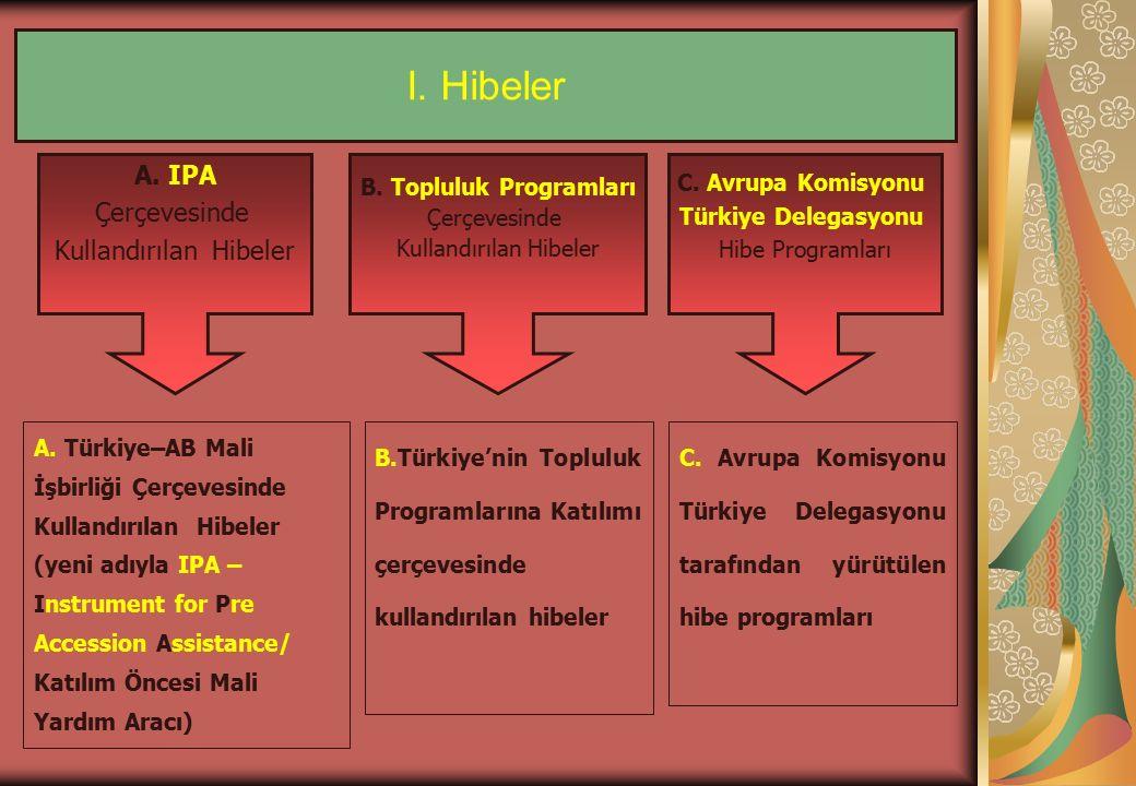 I. Hibeler A. IPA Çerçevesinde Kullandırılan Hibeler B.