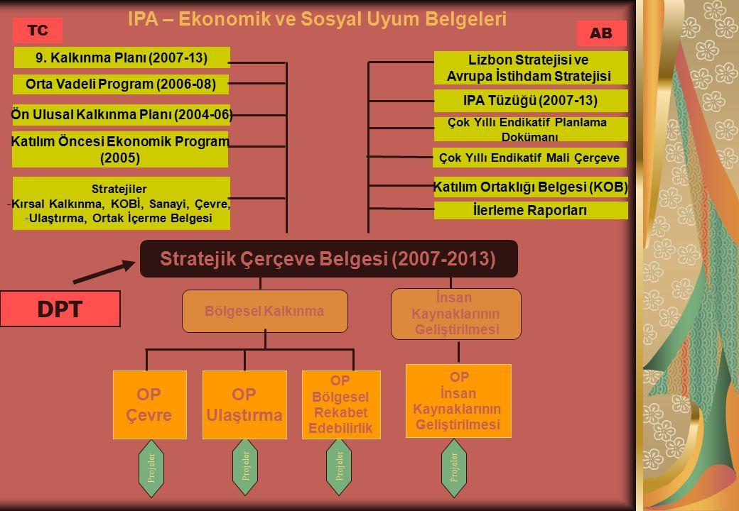Stratejik Çerçeve Belgesi (2007-2013) Bölgesel Kalkınma İnsan Kaynaklarının Geliştirilmesi OP İnsan Kaynaklarının Geliştirilmesi 9.