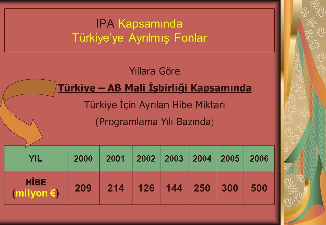 IPA Kapsamında Türkiye'ye Ayrılmış Fonlar YIL2000200120022003200420052006 HİBE HİBE (milyon €) 209214126144250300500 Yıllara Göre Türkiye – AB Mali İşbirliği Kapsamında Türkiye İçin Ayrılan Hibe Miktarı (Programlama Yılı Bazında )