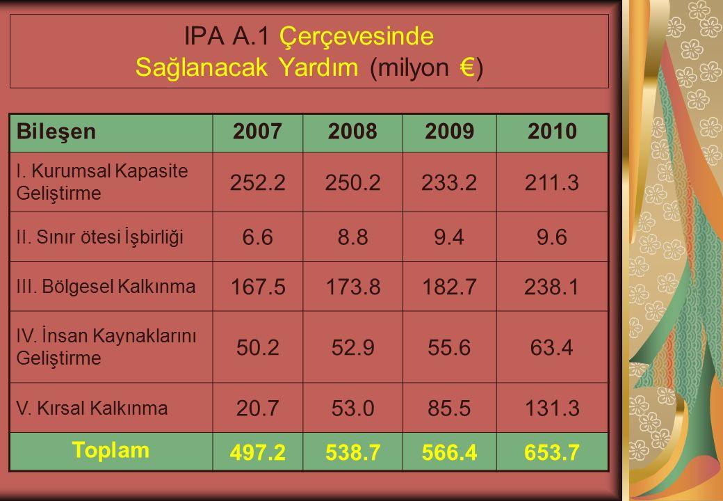 IPA A.1 Çerçevesinde Sağlanacak Yardım (milyon €) Bileşen2007200820092010 I.