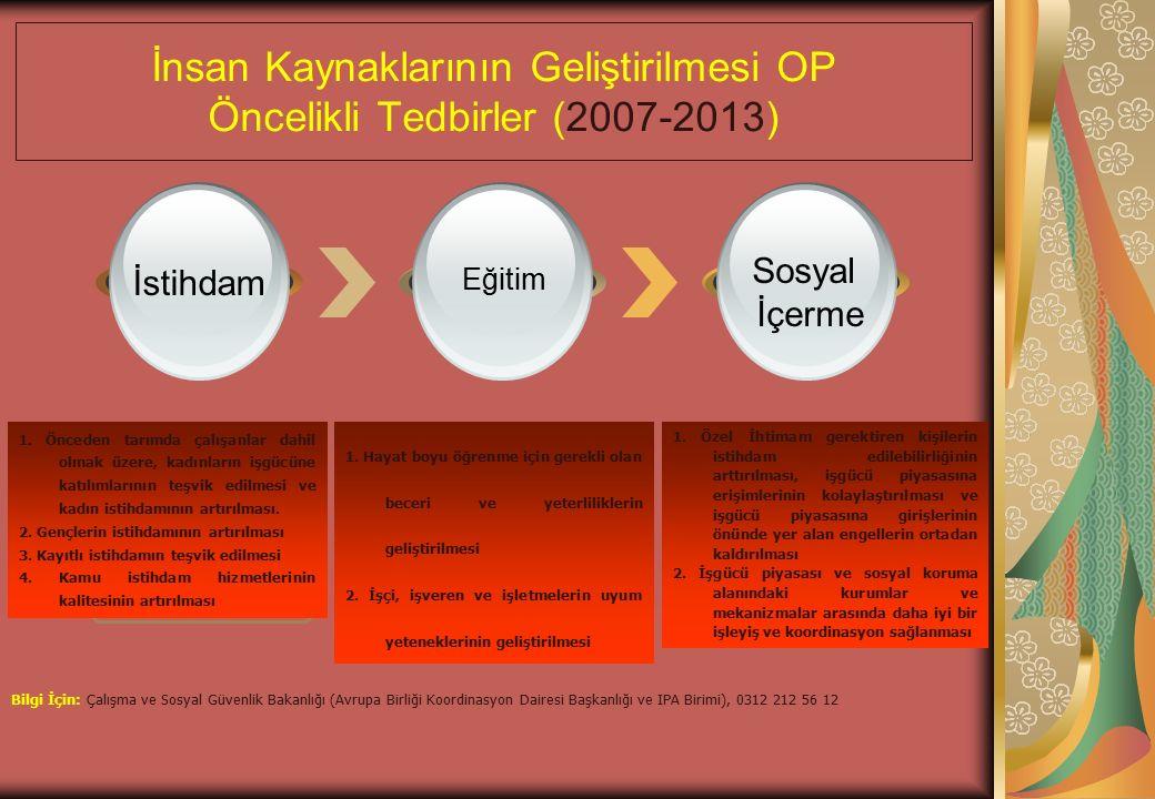 İnsan Kaynaklarının Geliştirilmesi OP Öncelikli Tedbirler (2007-2013) Öncelik 1 Öncelik 2 - 3 Öncelik 4 İstihdam Eğitim Sosyal İçerme Dört Tedbir İki Tedbir 1.