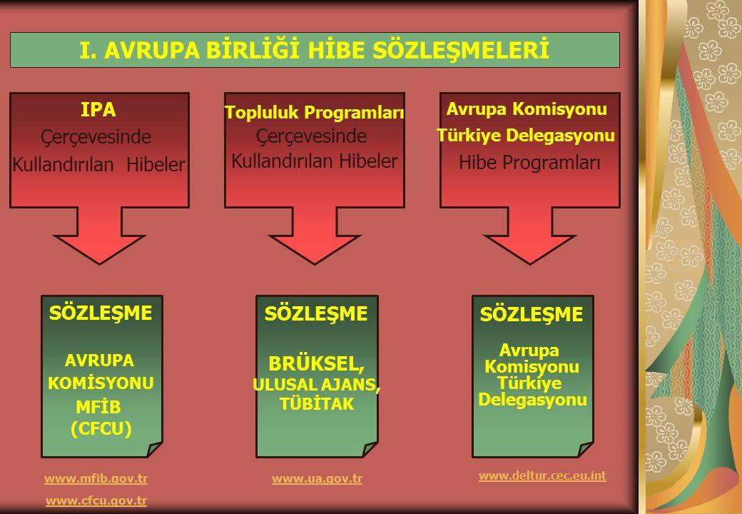 IPA Çerçevesinde Kullandırılan Hibeler Topluluk Programları Çerçevesinde Kullandırılan Hibeler Avrupa Komisyonu Türkiye Delegasyonu Hibe Programları SÖZLEŞME AVRUPA KOMİSYONU MFİB (CFCU) SÖZLEŞME BRÜKSEL, ULUSAL AJANS, TÜBİTAK SÖZLEŞME Avrupa Komisyonu Türkiye Delegasyonu www.ua.gov.tr www.deltur.cec.eu.int www.mfib.gov.tr www.cfcu.gov.tr I.