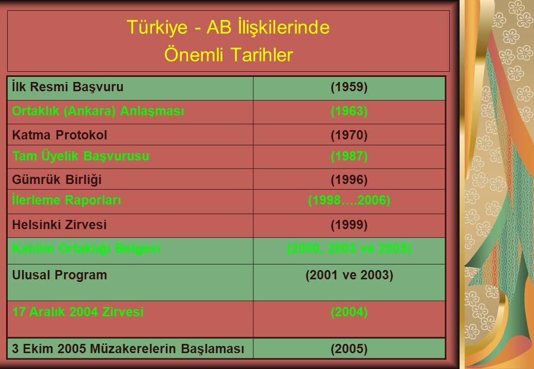 Türkiye - AB İlişkilerinde Önemli Tarihler İlk Resmi Başvuru(1959) Ortaklık (Ankara) Anlaşması(1963) Katma Protokol(1970) Tam Üyelik Başvurusu(1987) Gümrük Birliği(1996) İlerleme Raporları(1998….2006) Helsinki Zirvesi(1999) Katılım Ortaklığı Belgesi(2000, 2003 ve 2005) Ulusal Program(2001 ve 2003) 17 Aralık 2004 Zirvesi(2004) 3 Ekim 2005 Müzakerelerin Başlaması(2005)