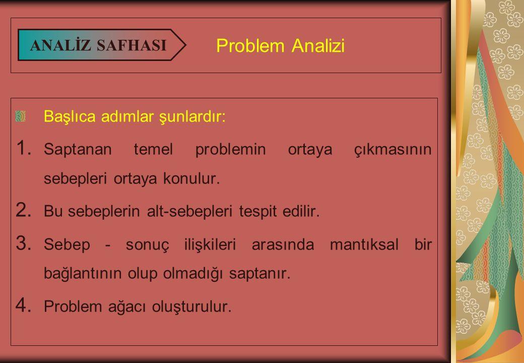 Problem Analizi Başlıca adımlar şunlardır: 1.