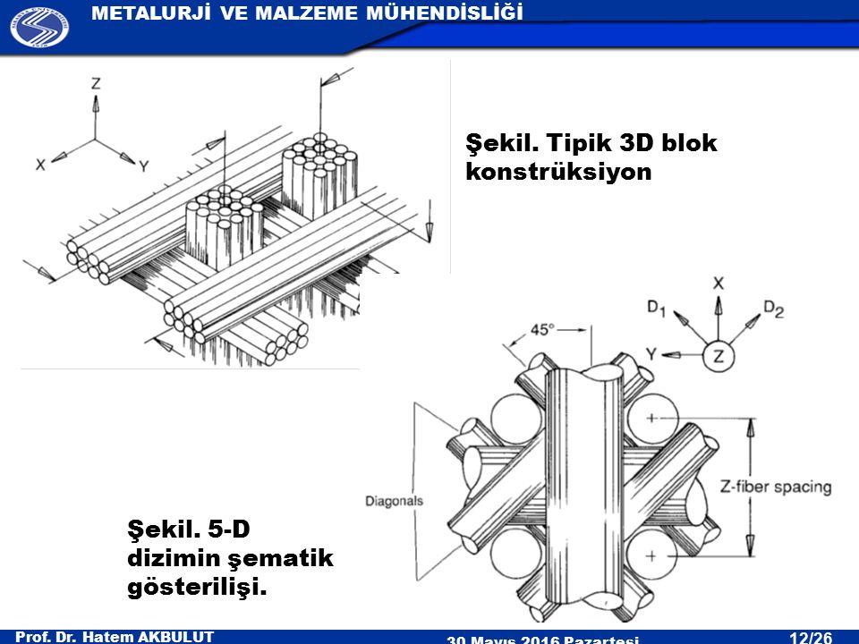 Prof. Dr. Hatem AKBULUT 30 Mayıs 2016 Pazartesi METALURJİ VE MALZEME MÜHENDİSLİĞİ 12/26 Şekil. Tipik 3D blok konstrüksiyon Şekil. 5-D dizimin şematik