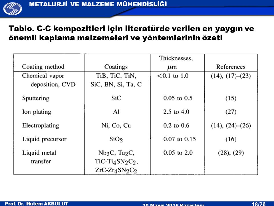 Prof. Dr. Hatem AKBULUT 30 Mayıs 2016 Pazartesi METALURJİ VE MALZEME MÜHENDİSLİĞİ 18/26 Tablo. C-C kompozitleri için literatürde verilen en yaygın ve