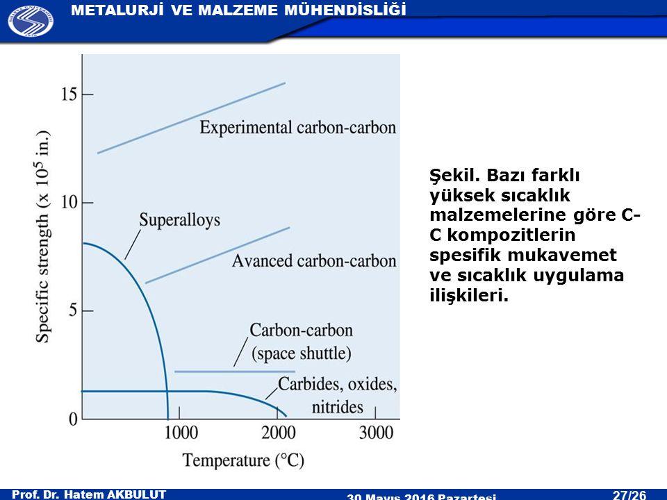 Prof. Dr. Hatem AKBULUT 30 Mayıs 2016 Pazartesi METALURJİ VE MALZEME MÜHENDİSLİĞİ 27/26 Şekil. Bazı farklı yüksek sıcaklık malzemelerine göre C- C kom