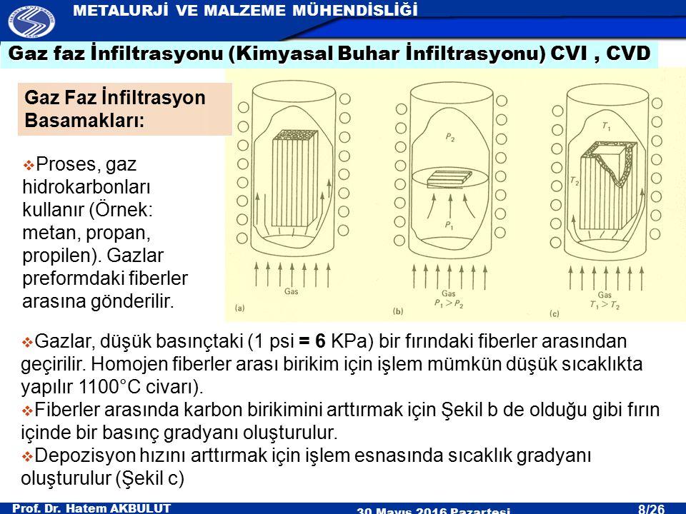 Prof. Dr. Hatem AKBULUT 30 Mayıs 2016 Pazartesi METALURJİ VE MALZEME MÜHENDİSLİĞİ 8/26  Gazlar, düşük basınçtaki (1 psi = 6 KPa) bir fırındaki fiberl