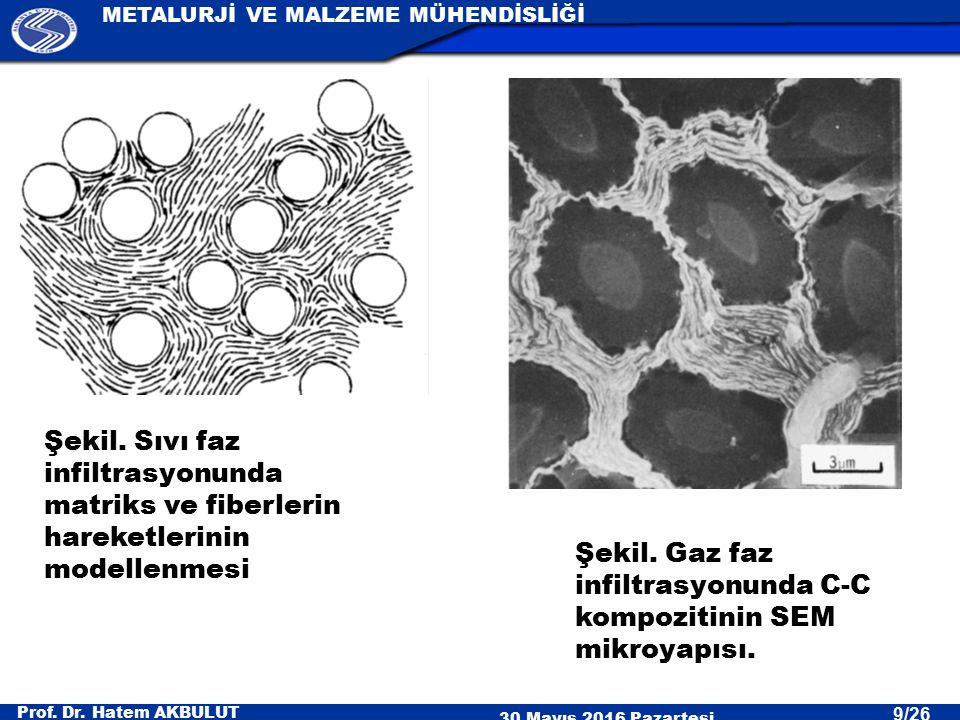 Prof. Dr. Hatem AKBULUT 30 Mayıs 2016 Pazartesi METALURJİ VE MALZEME MÜHENDİSLİĞİ 9/26 Şekil. Gaz faz infiltrasyonunda C-C kompozitinin SEM mikroyapıs