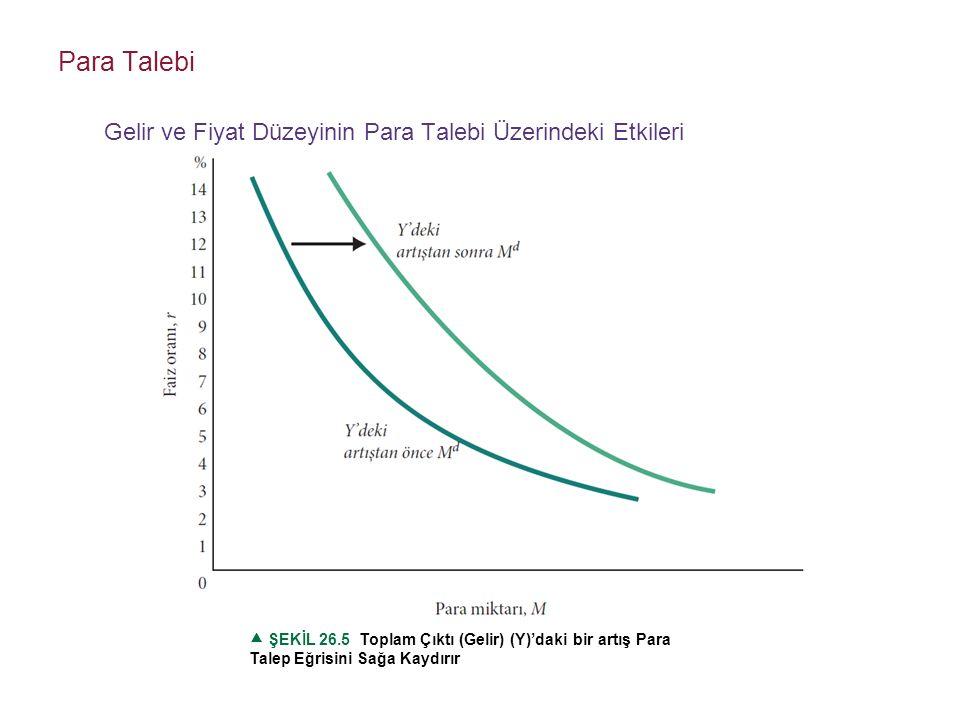  ŞEKİL 26.5 Toplam Çıktı (Gelir) (Y)'daki bir artış Para Talep Eğrisini Sağa Kaydırır Para Talebi Gelir ve Fiyat Düzeyinin Para Talebi Üzerindeki Etkileri