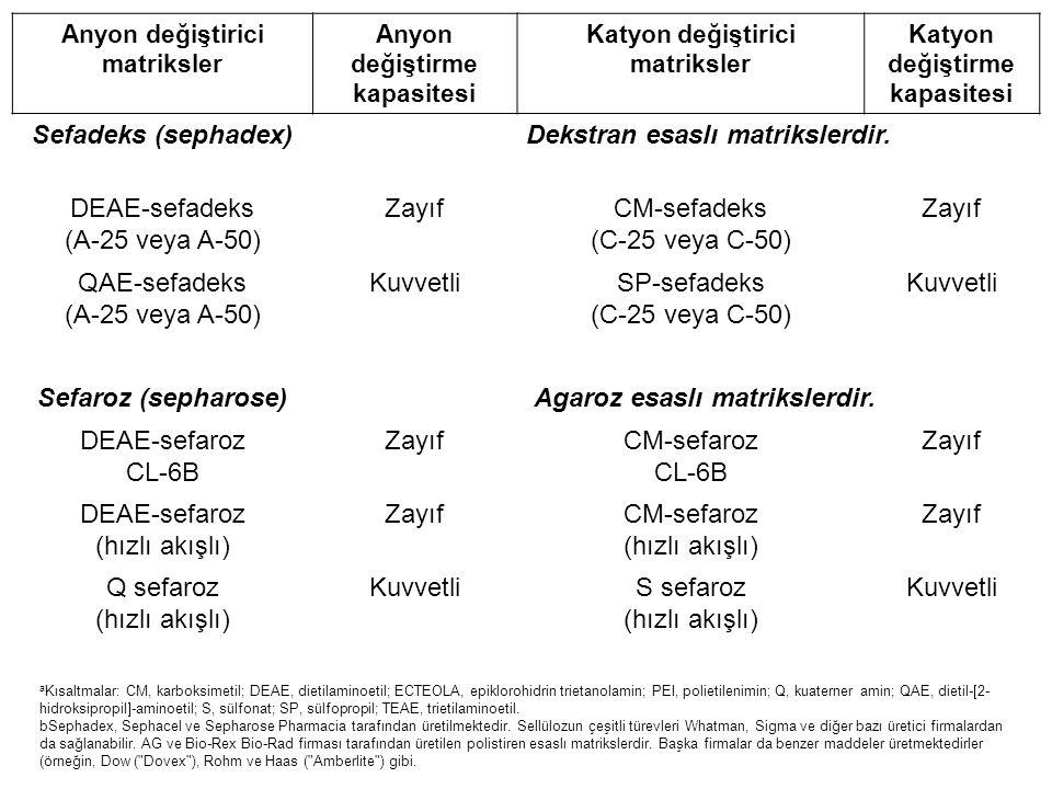 Anyon değiştirici matriksler Anyon değiştirme kapasitesi Katyon değiştirici matriksler Katyon değiştirme kapasitesi Sefadeks (sephadex) Dekstran esaslı matrikslerdir.