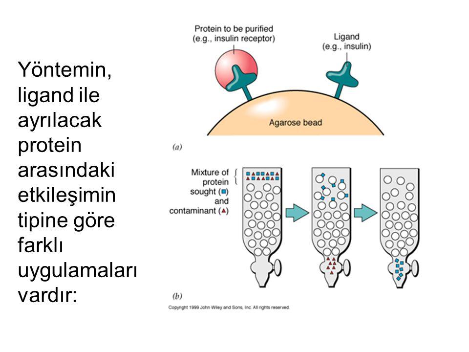 Yöntemin, ligand ile ayrılacak protein arasındaki etkileşimin tipine göre farklı uygulamaları vardır: