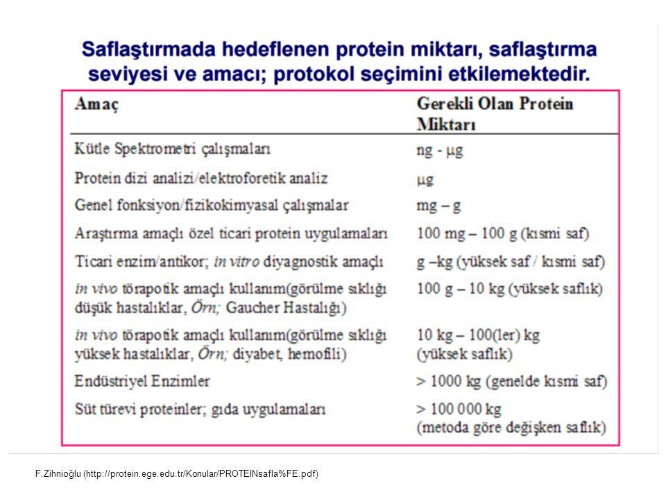 F.Zihnioğlu (http://protein.ege.edu.tr/Konular/PROTEINsafla%FE.pdf)