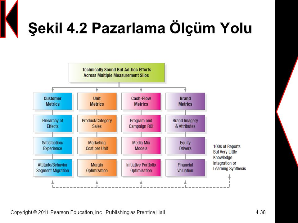 Şekil 4.2 Pazarlama Ölçüm Yolu Copyright © 2011 Pearson Education, Inc. Publishing as Prentice Hall 4-38
