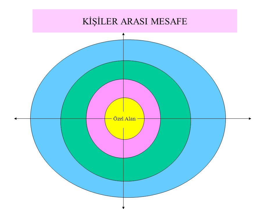 KİŞİLER ARASI MESAFE  Özel mesafe (30-35 cm)  Samimi mesafe (40-80cm)  Sosyal mesafe (80cm- 2m)  Yabancılar ile mesafe (2m- )