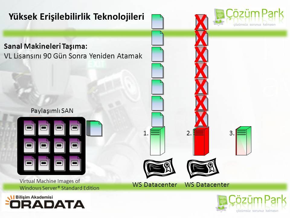 Yüksek Erişilebilirlik Teknolojileri Paylaşımlı SAN 1.3.