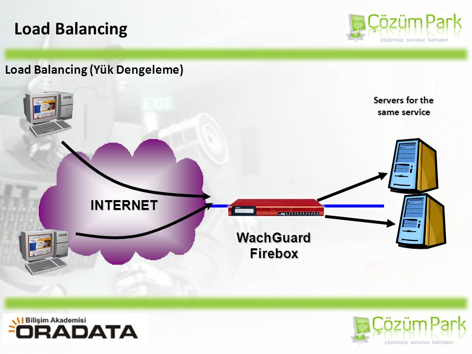 Load Balancing Load Balancing (Yük Dengeleme) INTERNET WachGuardFirebox Servers for the same service