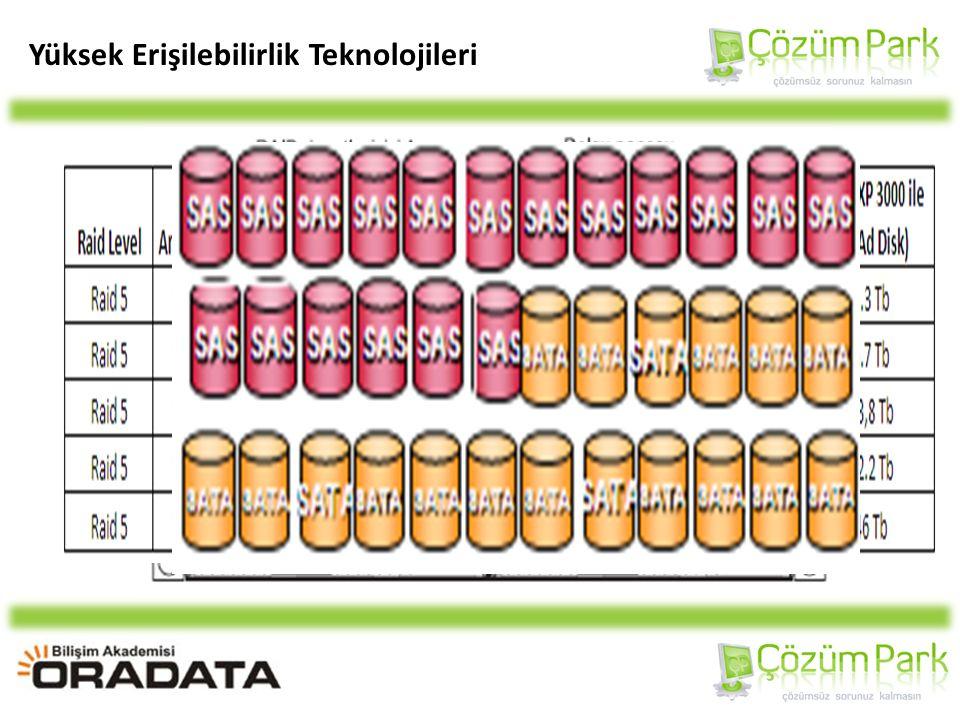 Yüksek Erişilebilirlik Teknolojileri DS3300 Single Controller: Three Servers, Single Path