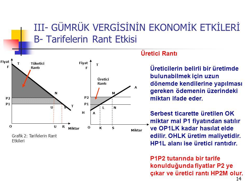 14 III- GÜMRÜK VERGİSİNİN EKONOMİK ETKİLERİ B- Tarifelerin Rant Etkisi T T P2 Miktar Fiyat Grafik 2: Tarifelerin Rant Etkileri U P1 R US F N S T P2 Miktar Fiyat H P1 L A K F N M A O O Üretici Rantı Üreticilerin belirli bir üretimde bulunabilmek için uzun dönemde kendilerine yapılması gereken ödemenin üzerindeki miktarı ifade eder.