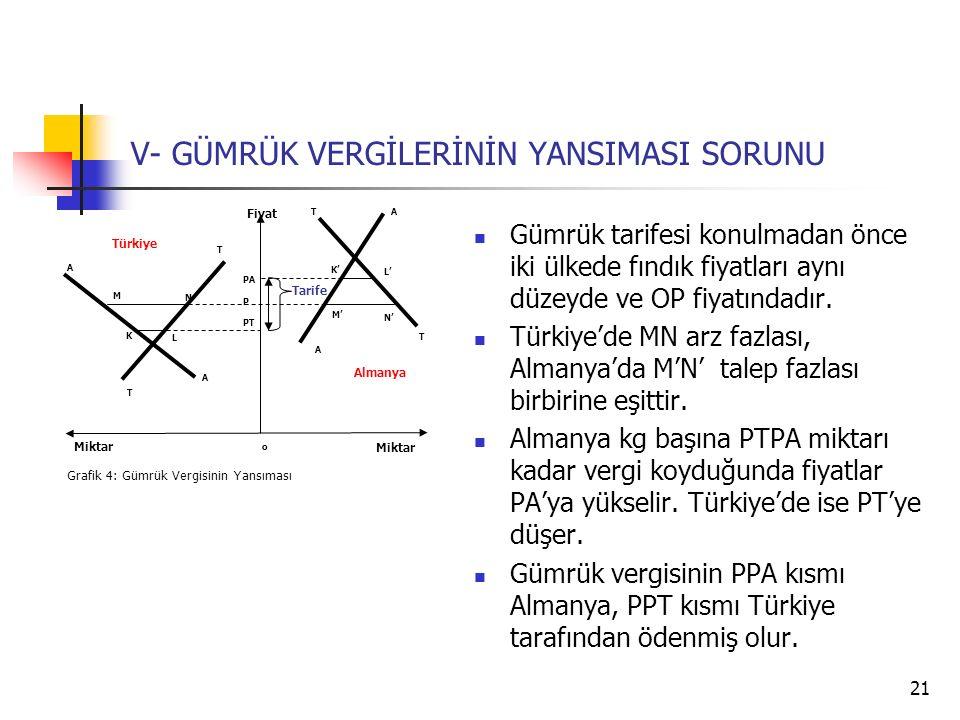 21 V- GÜMRÜK VERGİLERİNİN YANSIMASI SORUNU Miktar A K T T P Fiyat Grafik 4: Gümrük Vergisinin Yansıması o PA A A T TA L M N K' L' M' N' PT Miktar Türkiye Almanya Gümrük tarifesi konulmadan önce iki ülkede fındık fiyatları aynı düzeyde ve OP fiyatındadır.