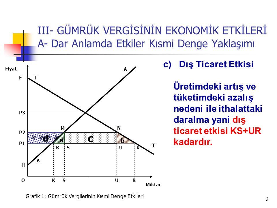 9 d b III- GÜMRÜK VERGİSİNİN EKONOMİK ETKİLERİ A- Dar Anlamda Etkiler Kısmi Denge Yaklaşımı A P3 T T P2 Miktar Fiyat Grafik 1: Gümrük Vergilerinin Kısmi Denge Etkileri H U P1 SRK c a USRK A NM F c) Dış Ticaret Etkisi Üretimdeki artış ve tüketimdeki azalış nedeni ile ithalattaki daralma yani dış ticaret etkisi KS+UR kadardır.