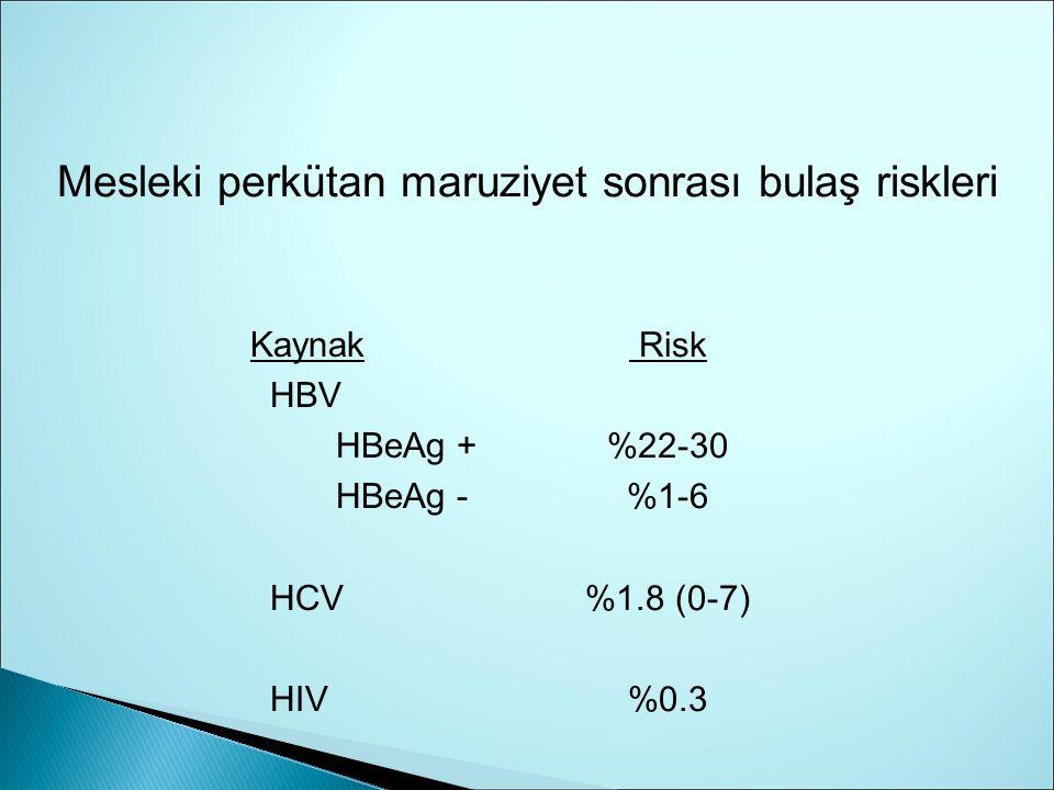 Kaynak HBV HBeAg + HBeAg - HCV HIV Risk %22-30 %1-6 %1.8 (0-7) %0.3 Mesleki perkütan maruziyet sonrası bulaş riskleri