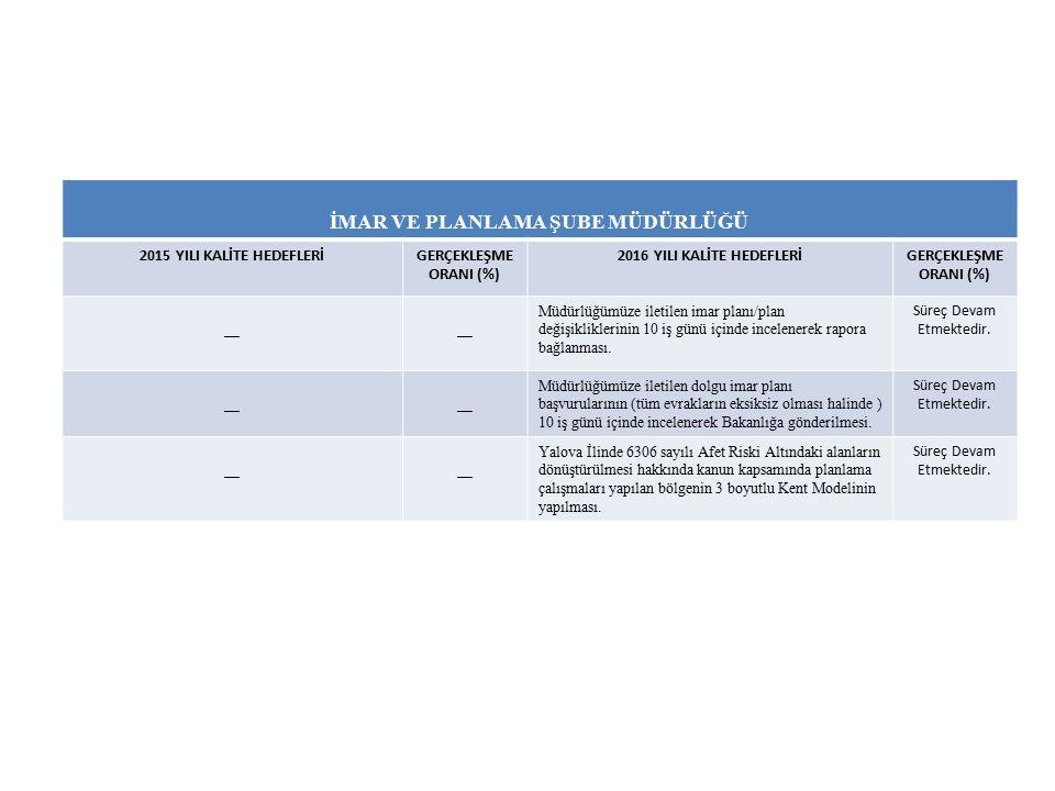İMAR VE PLANLAMA ŞUBE MÜDÜRLÜĞÜ 2015 YILI KALİTE HEDEFLERİGERÇEKLEŞME ORANI (%) 2016 YILI KALİTE HEDEFLERİGERÇEKLEŞME ORANI (%) __ Müdürlüğümüze iletilen imar planı/plan değişikliklerinin 10 iş günü içinde incelenerek rapora bağlanması.