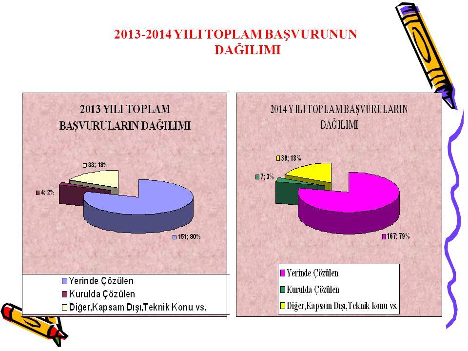 2013-2014 YILI TOPLAM BAŞVURUNUN DAĞILIMI