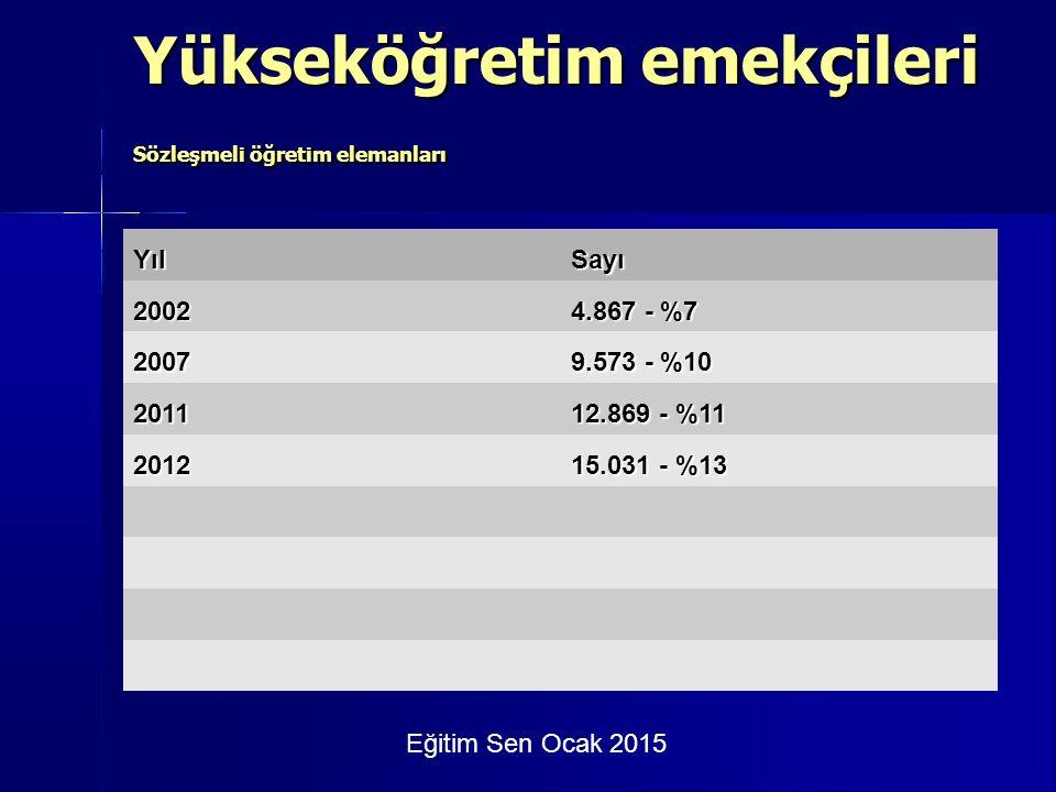 Eğitim Sen Ocak 2015 Yükseköğretim emekçileri - örgütlülük YılMEBYük.Oran 2008104.1168.250%7,3 2009101.8868.928%8,1 2010101.2098.624%7,8 2011106.1169.833%8,5 2012114.80610.510%8,4 2013113.92810.452%8,4