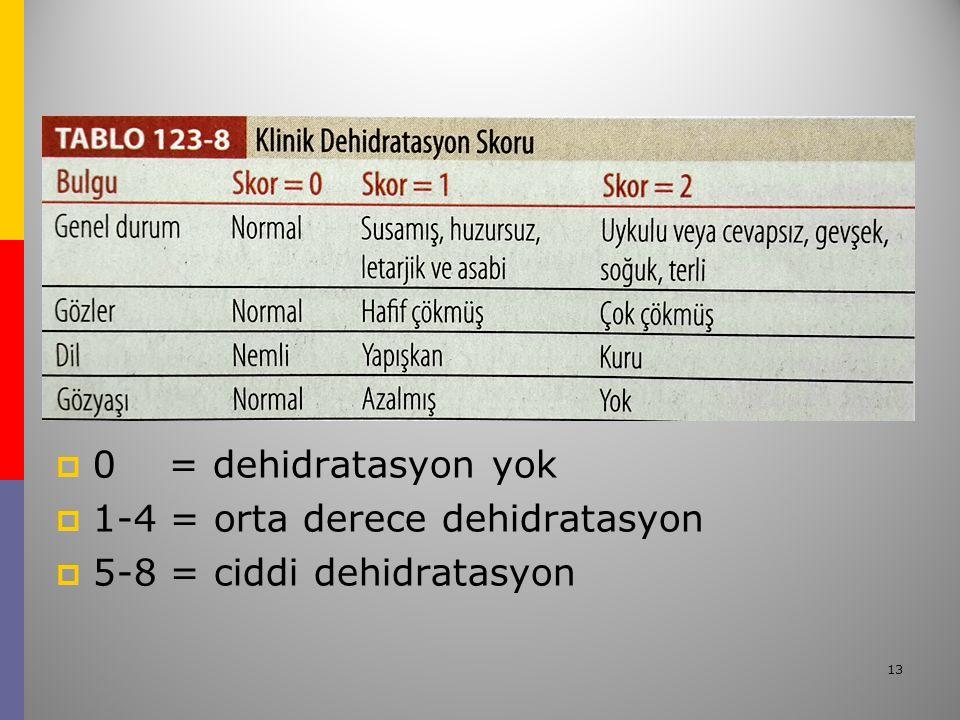 13  0 = dehidratasyon yok  1-4 = orta derece dehidratasyon  5-8 = ciddi dehidratasyon