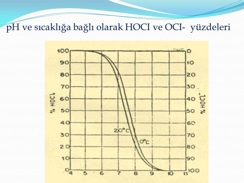 pH ve sıcaklığa bağlı olarak HOCI ve OCI- yüzdeleri