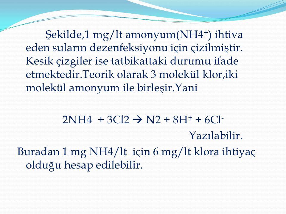 Şekilde,1 mg/lt amonyum(NH4 + ) ihtiva eden suların dezenfeksiyonu için çizilmiştir.
