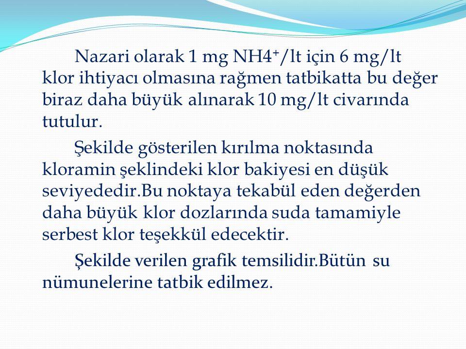 Nazari olarak 1 mg NH4 + /lt için 6 mg/lt klor ihtiyacı olmasına rağmen tatbikatta bu değer biraz daha büyük alınarak 10 mg/lt civarında tutulur.