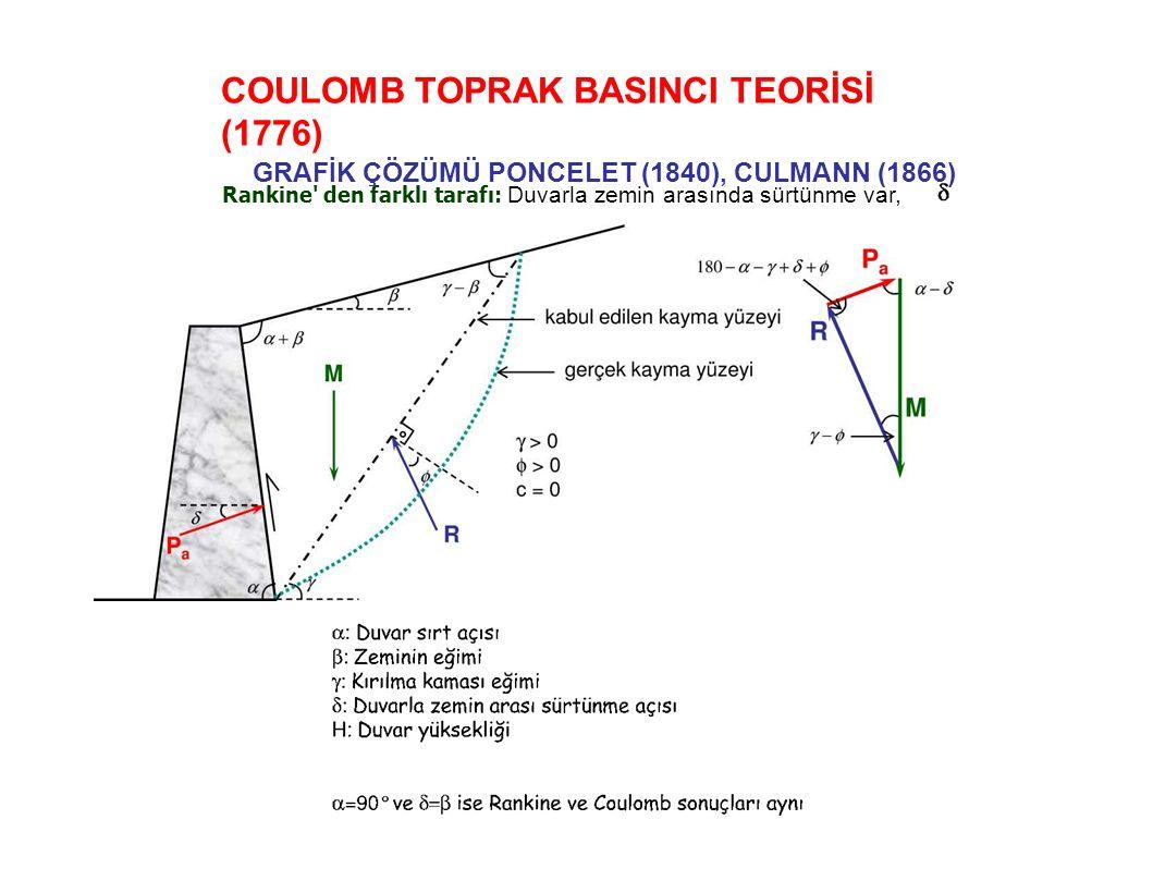 COULOMB TOPRAK BASINCI TEORİSİ (1776) GRAFİK ÇÖZÜMÜ PONCELET (1840), CULMANN (1866) Rankine den farklı tarafı: Duvarla zemin arasında sürtünme var,