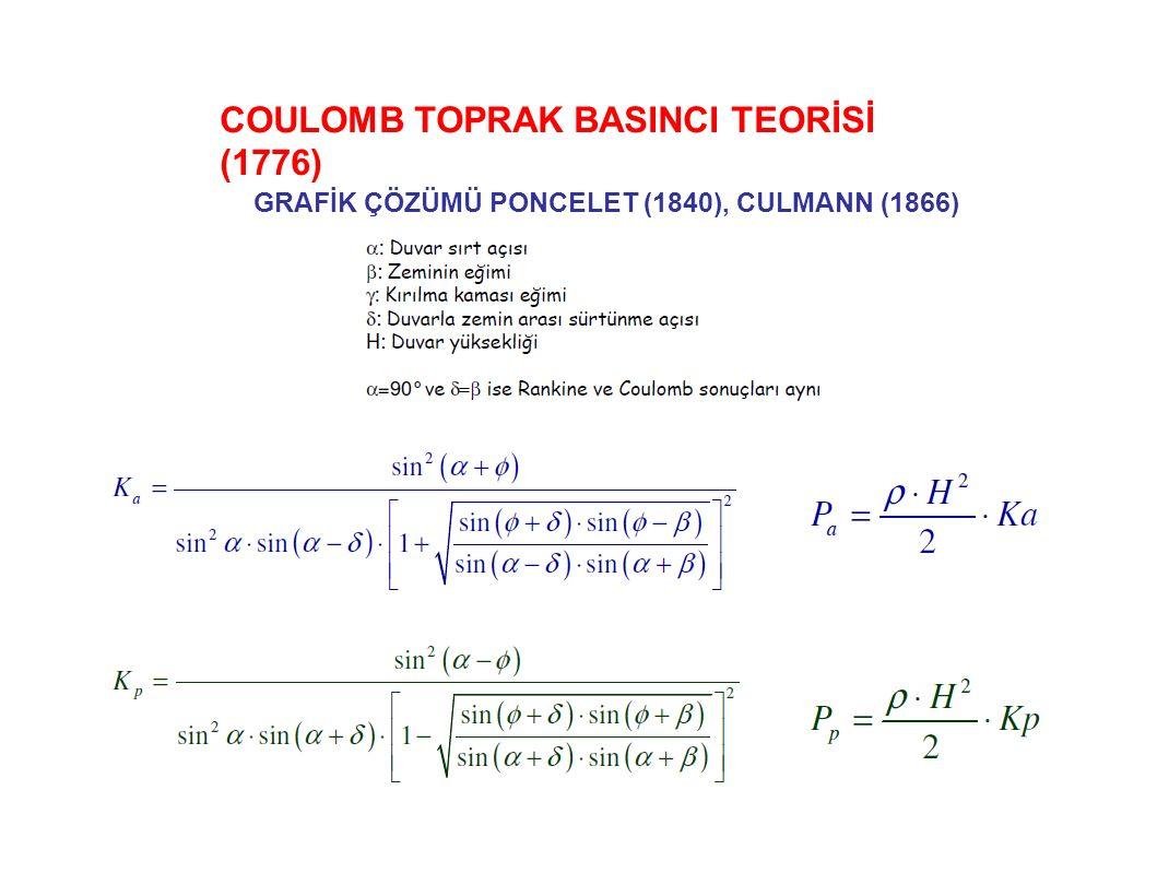 COULOMB TOPRAK BASINCI TEORİSİ (1776) GRAFİK ÇÖZÜMÜ PONCELET (1840), CULMANN (1866)