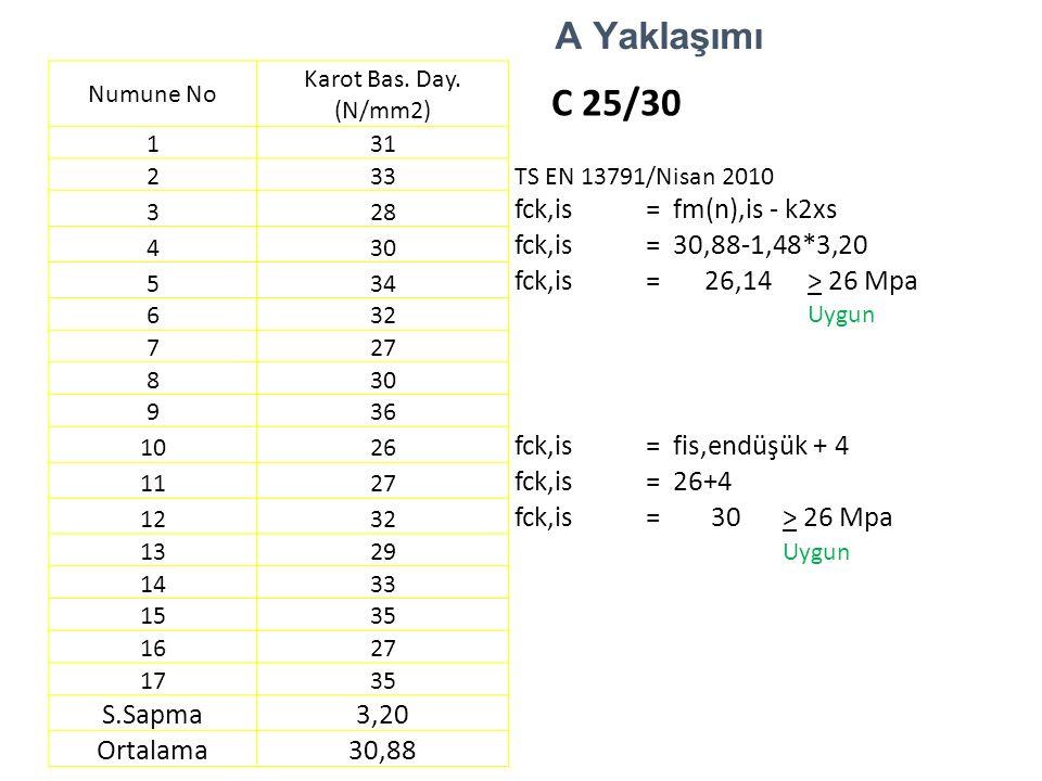 A Yaklaşımı Numune No Karot Bas. Day. (N/mm2) C 25/30 131 233TS EN 13791/Nisan 2010 328 fck,is=fm(n),is - k2xs 430 fck,is=30,88-1,48*3,20 534 fck,is=2