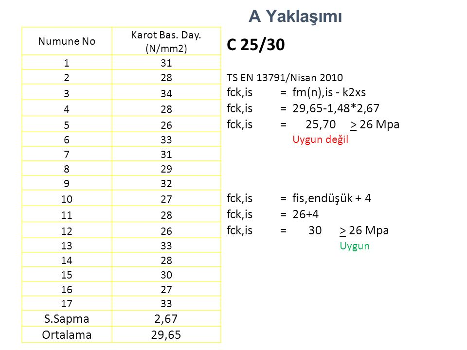A Yaklaşımı Numune No Karot Bas. Day. (N/mm2) C 25/30 1 31 2 28 TS EN 13791/Nisan 2010 3 34 fck,is=fm(n),is - k2xs 4 28 fck,is=29,65-1,48*2,67 5 26 fc