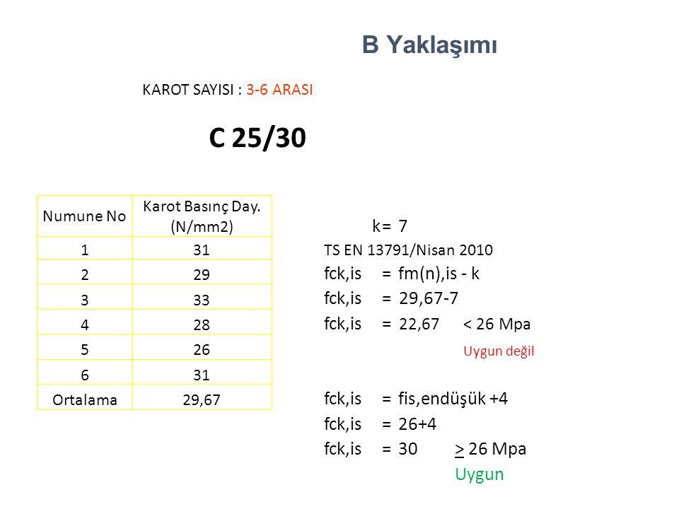 KAROT SAYISI : 3-6 ARASI C 25/30 Numune No Karot Basınç Day. (N/mm2) k=7 131 TS EN 13791/Nisan 2010 229 fck,is=fm(n),is - k 333 fck,is= 29,67-7 428 fc