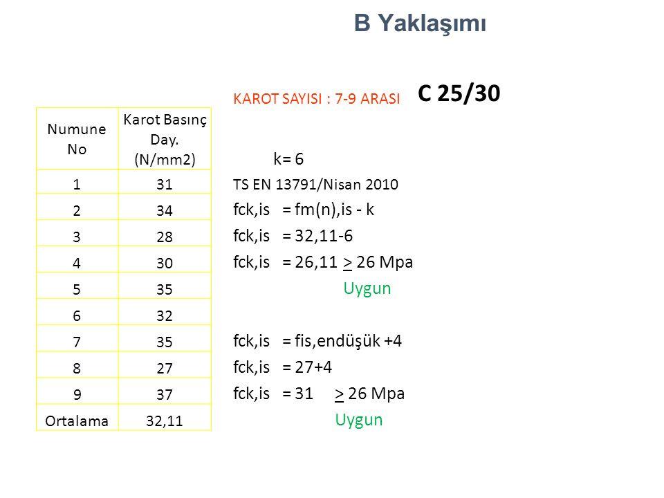 B Yaklaşımı KAROT SAYISI : 7-9 ARASI C 25/30 Numune No Karot Basınç Day. (N/mm2) k=6 1 31 TS EN 13791/Nisan 2010 2 34 fck,is=fm(n),is - k 3 28 fck,is=