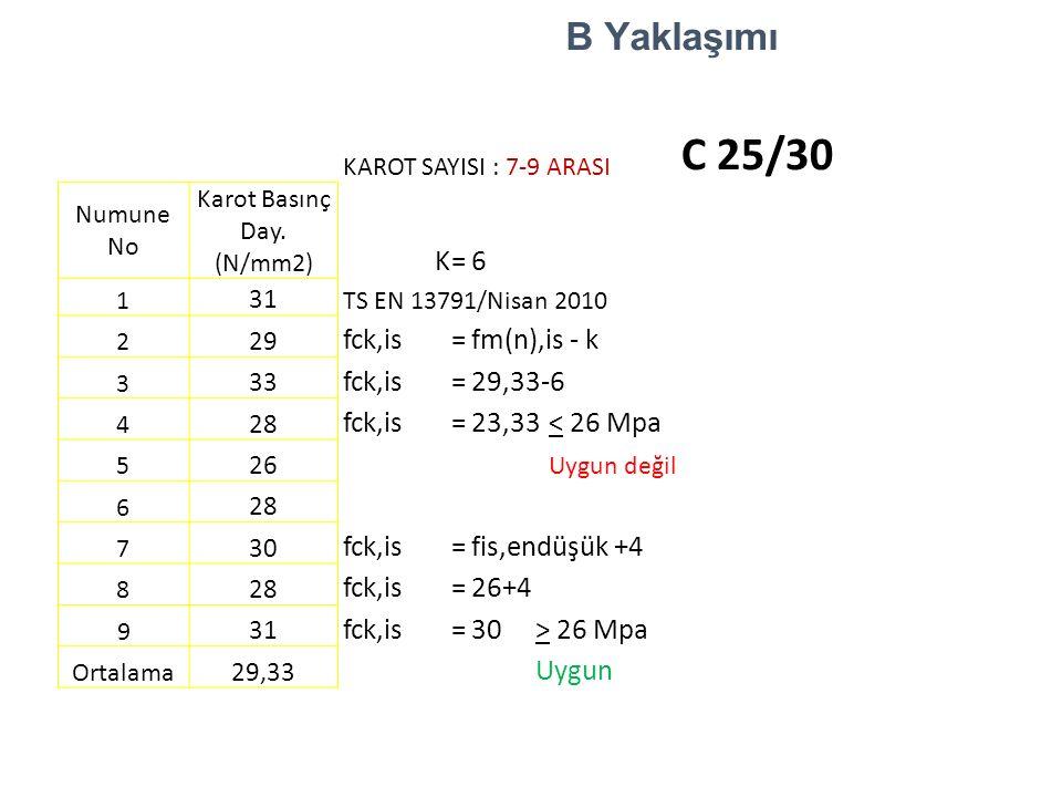 B Yaklaşımı KAROT SAYISI : 7-9 ARASI C 25/30 Numune No Karot Basınç Day. (N/mm2) K=6 1 31 TS EN 13791/Nisan 2010 2 29 fck,is=fm(n),is - k 3 33 fck,is=