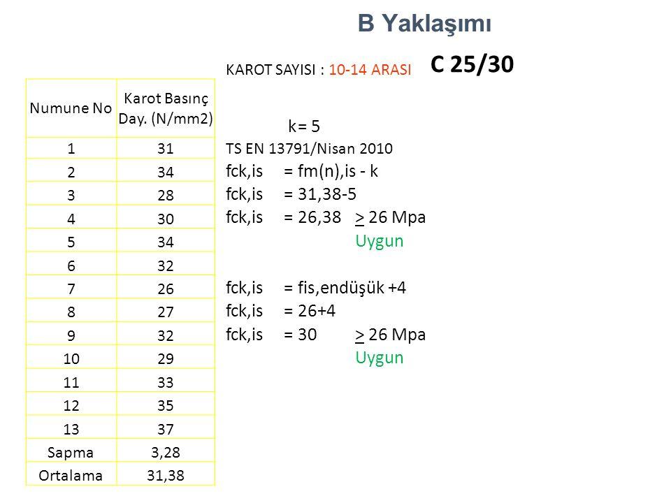 B Yaklaşımı KAROT SAYISI : 10-14 ARASI C 25/30 Numune No Karot Basınç Day. (N/mm2) k=5 1 31 TS EN 13791/Nisan 2010 2 34 fck,is=fm(n),is - k 3 28 fck,i