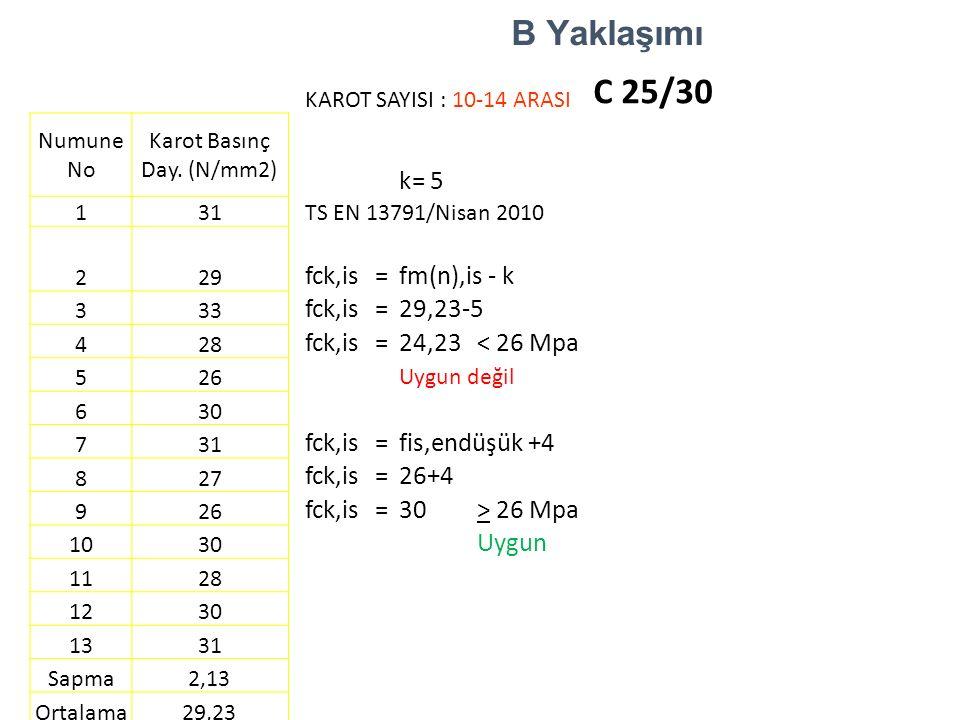 B Yaklaşımı KAROT SAYISI : 10-14 ARASI C 25/30 Numune No Karot Basınç Day. (N/mm2) k=5 1 31 TS EN 13791/Nisan 2010 2 29 fck,is=fm(n),is - k 3 33 fck,i