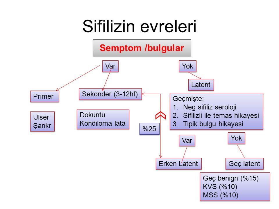 Sifilizin evreleri Semptom /bulgular Var Yok Primer Sekonder (3-12hf) Latent Ülser Şankr Ülser Şankr Döküntü Kondiloma lata Döküntü Kondiloma lata Geç