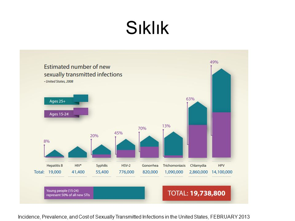 Dağılım Incidence, Prevalence, and Cost of Sexually Transmitted Infections in the United States, FEBRUARY 2013