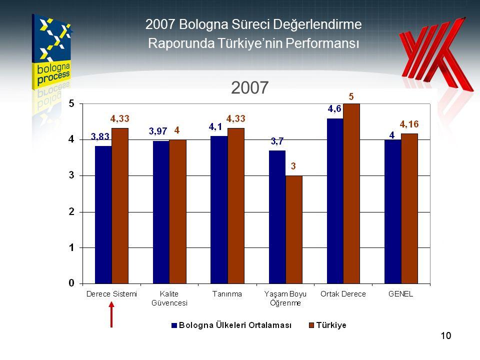 10 2007 Bologna Süreci Değerlendirme Raporunda Türkiye'nin Performansı 2007